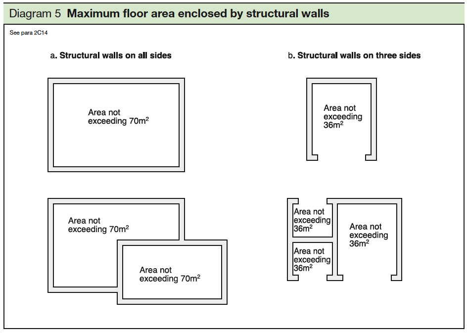 5 Maximum floor area enclosed by structural walls