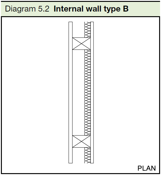 5.2 Internal wall type B