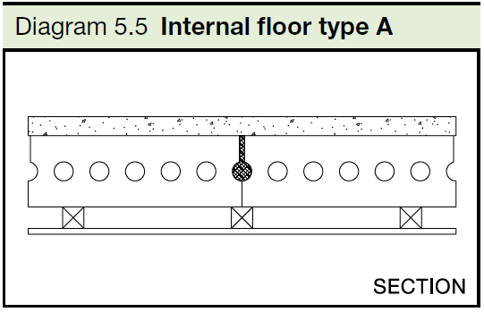 5.5 Internal floor type A
