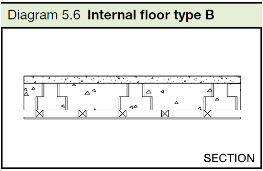 5.6 Internal floor type B
