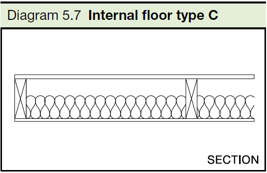 5.7 Internal floor type C