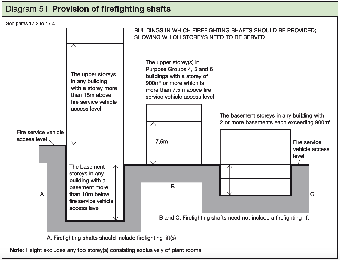 51 Provision of firefighting shafts