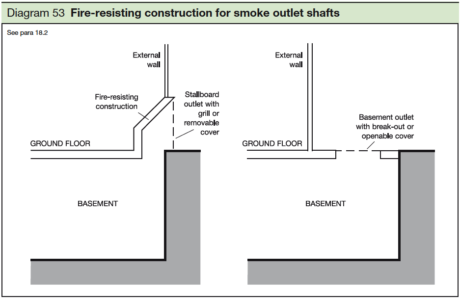 53 Fire-resisting construction for smoke outlet shafts