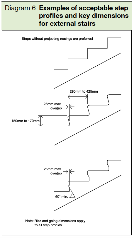 6 Examples of acceptable step profiles and key dimensions for external stairs
