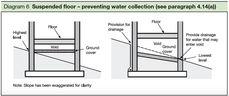 6 Suspended floor - preventing water collection-see par4.14a