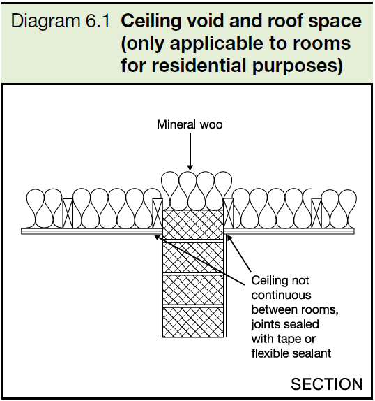 6.1 Ceiling void and roof space