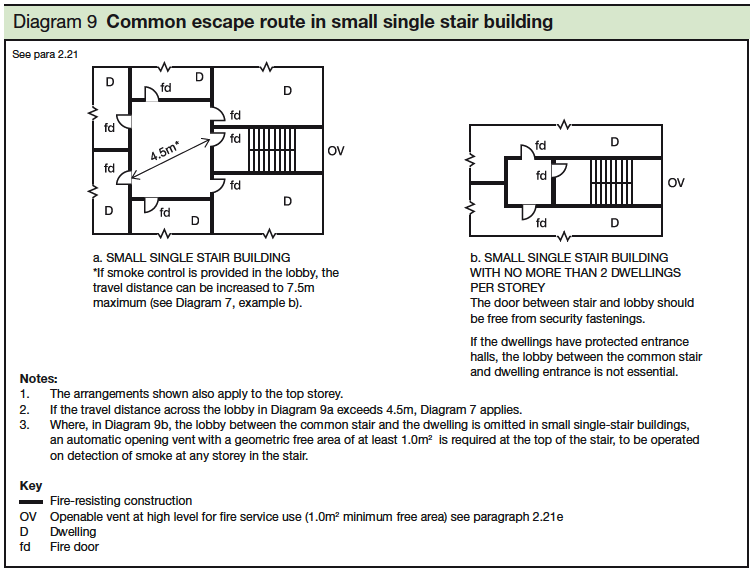 9 Common escape route in small single stair building