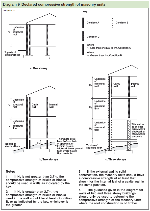 9 Declared compressive strenght of masonry units