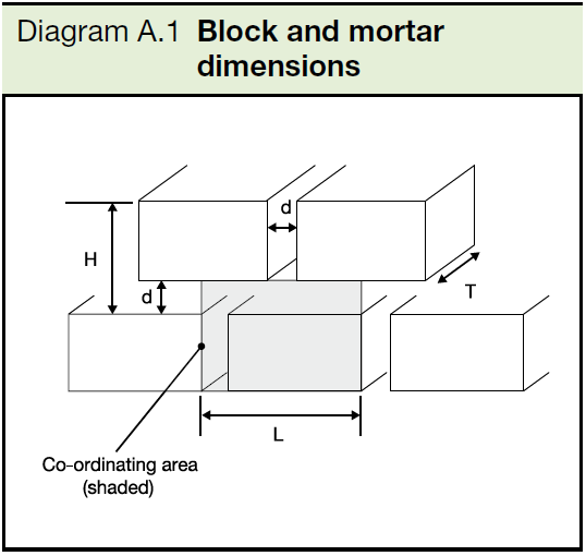 A1 Block and mortar dimensions