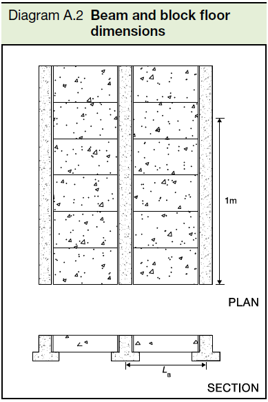 A2 Beam and block floor dimensions