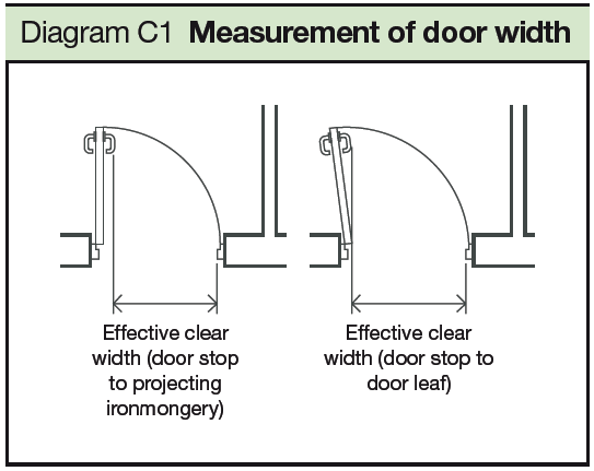 C1 Measurement of door width