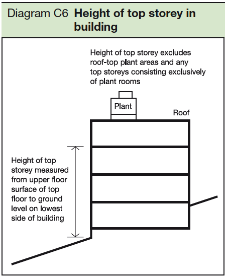 C6 Height of top storey in buildingC6 Height of top storey in building