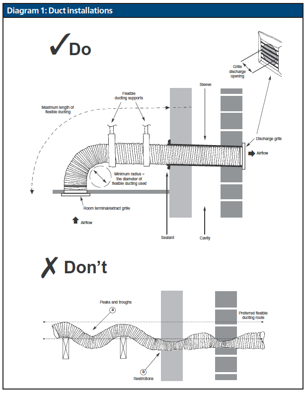 Diagram 1 Duct Installations