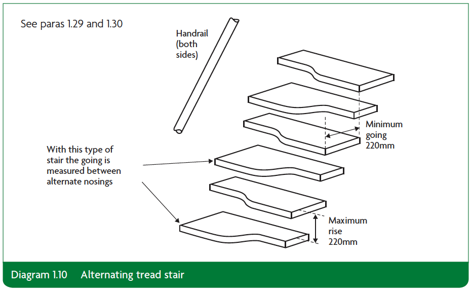 Diagram 1.10 Alternating tread stair Part K
