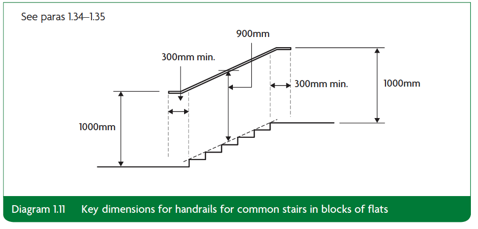 Diagram 1.11 Key dimensions for handrails for common stairs in blocks of flats Part K