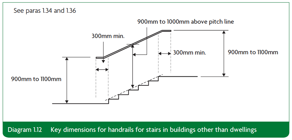 Diagram 1.12 Key dimensions for handrails for stairs in buildings other than dwellings Part K
