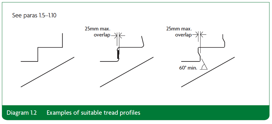 Diagram 1.2 Examples of suitable tread profiles