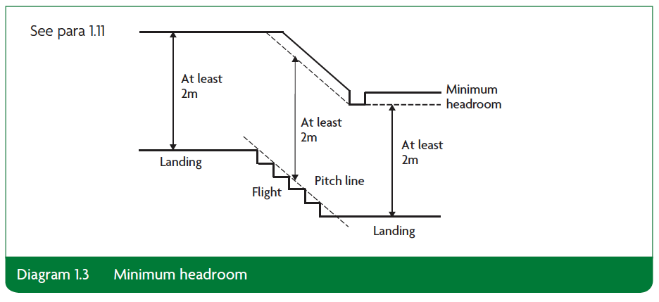 Diagram 1.3 Minimum headroom Part K