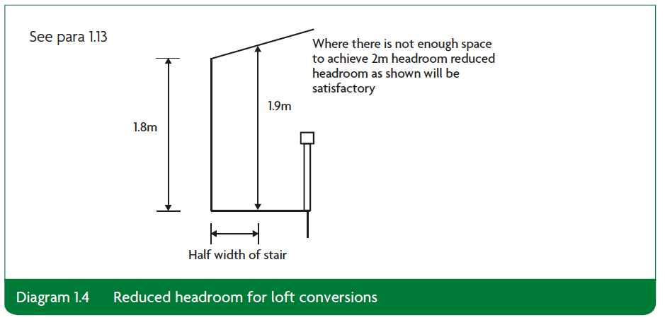 Diagram 1.4 reduced headroom for loft conversions Part K