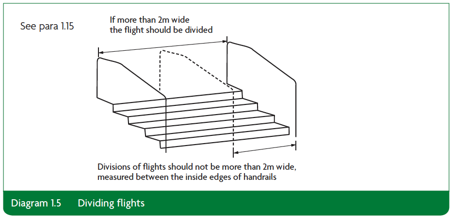 Diagram 1.5 dividing flights Part K
