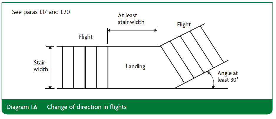 Diagram 1.6 Change of direction in flights Part K