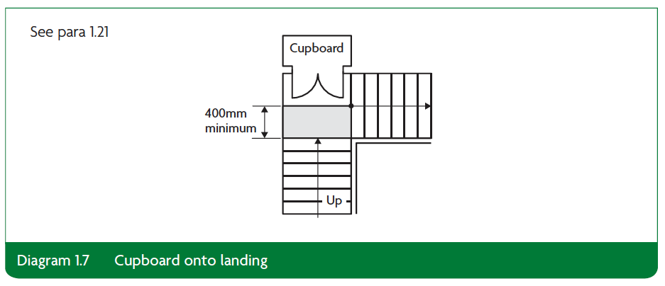 Diagram 1.7 Cupboard onto landing Part K