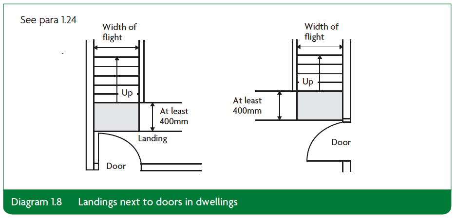 Diagram 1.8 Landings next to doors in dwellings Part K