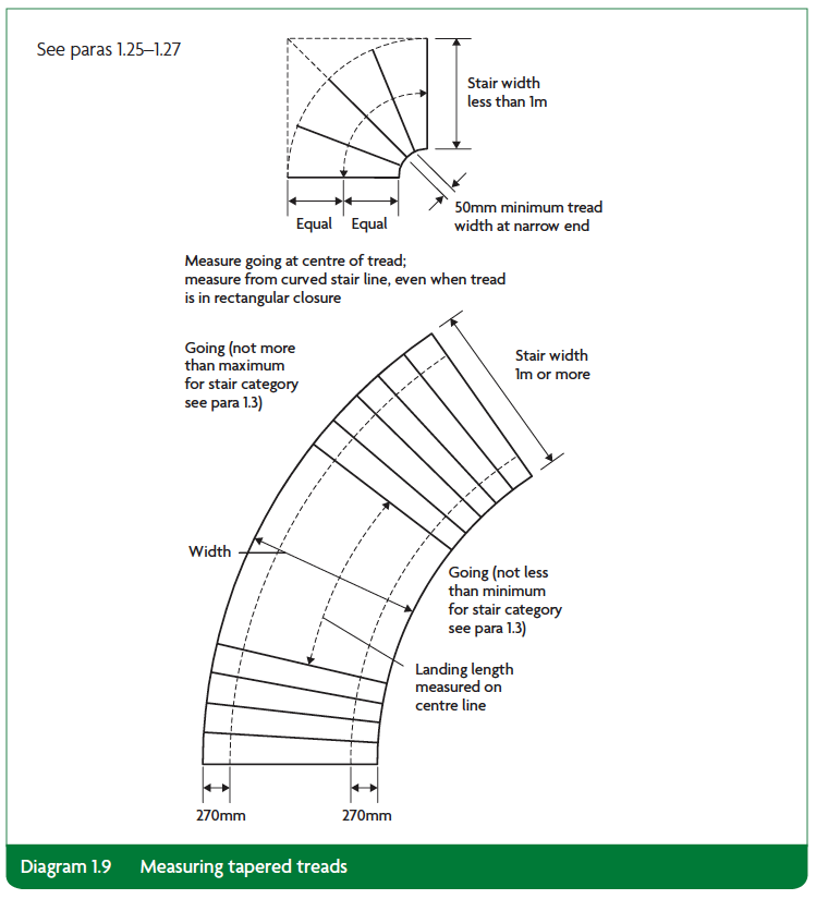 Diagram 1.9 Measuring tapered treads Part K