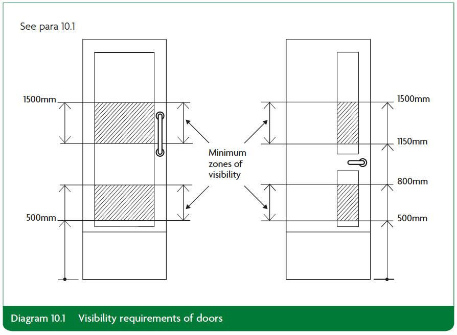 Diagram 10.1 Visibility requirements of doors Part K