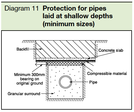 Diagram 11 Protection for pipes laid in shallow depths (minimum sizes) Part H