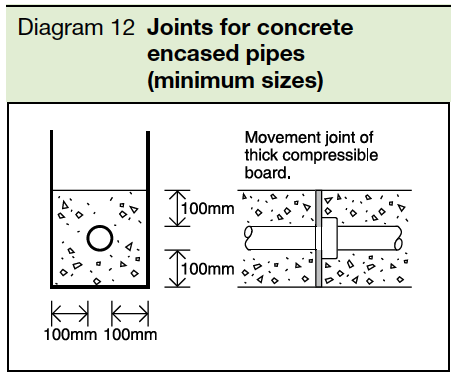 Diagram 12 Joints for concrete encased pipes(minimum sizes) Part H