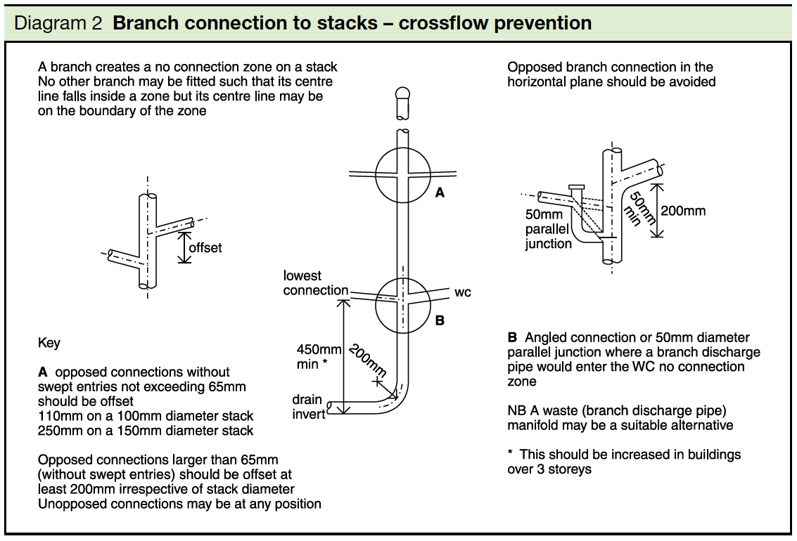 Diagram 2 Branch connection to stacks- crossflow prevention Part H