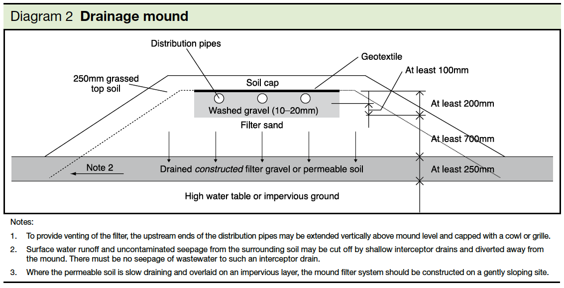 Diagram 2 Drainage mound Part H2
