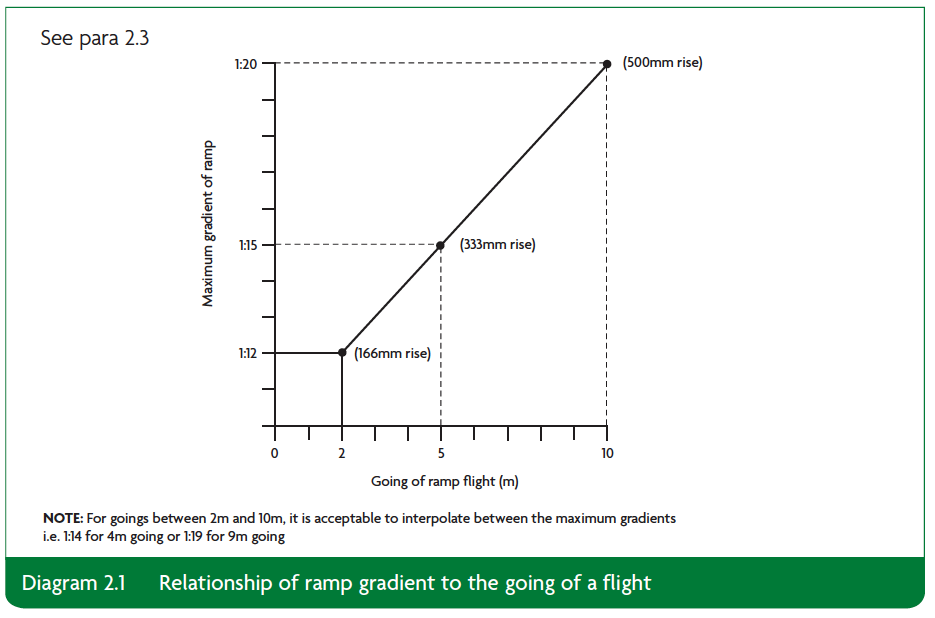 Diagram 2.1 Relationship of ramp gradient to the going of a flight Part K