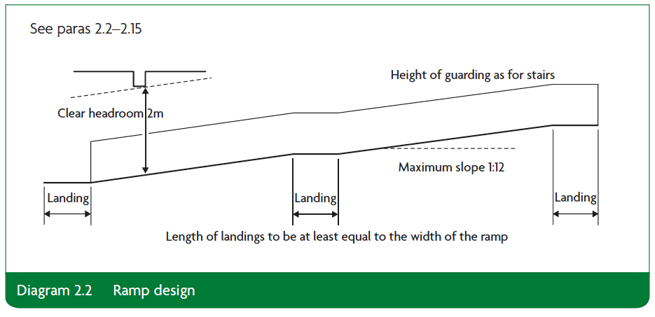 Diagram 2.2 ramp design Part K