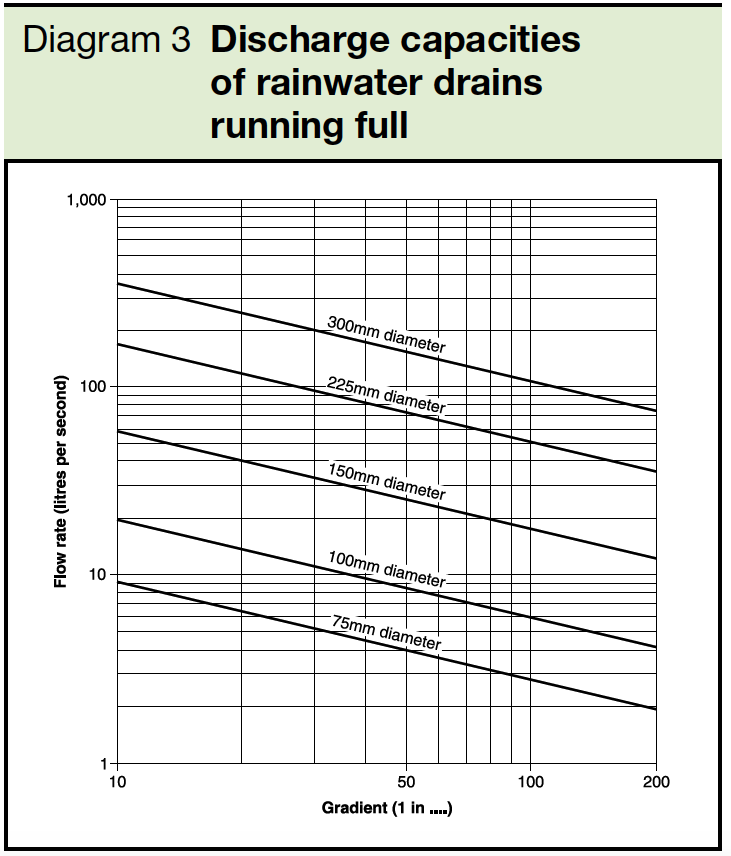 Diagram 3 Discharge capacities of rainwater drains running full Part H3