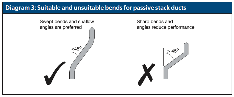 Diagram 3 Suitable and unsuitable bends for passive stack ducts