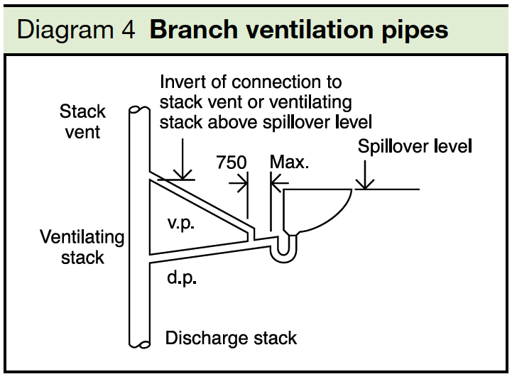Diagram 4 Branch ventilation pipes part H1