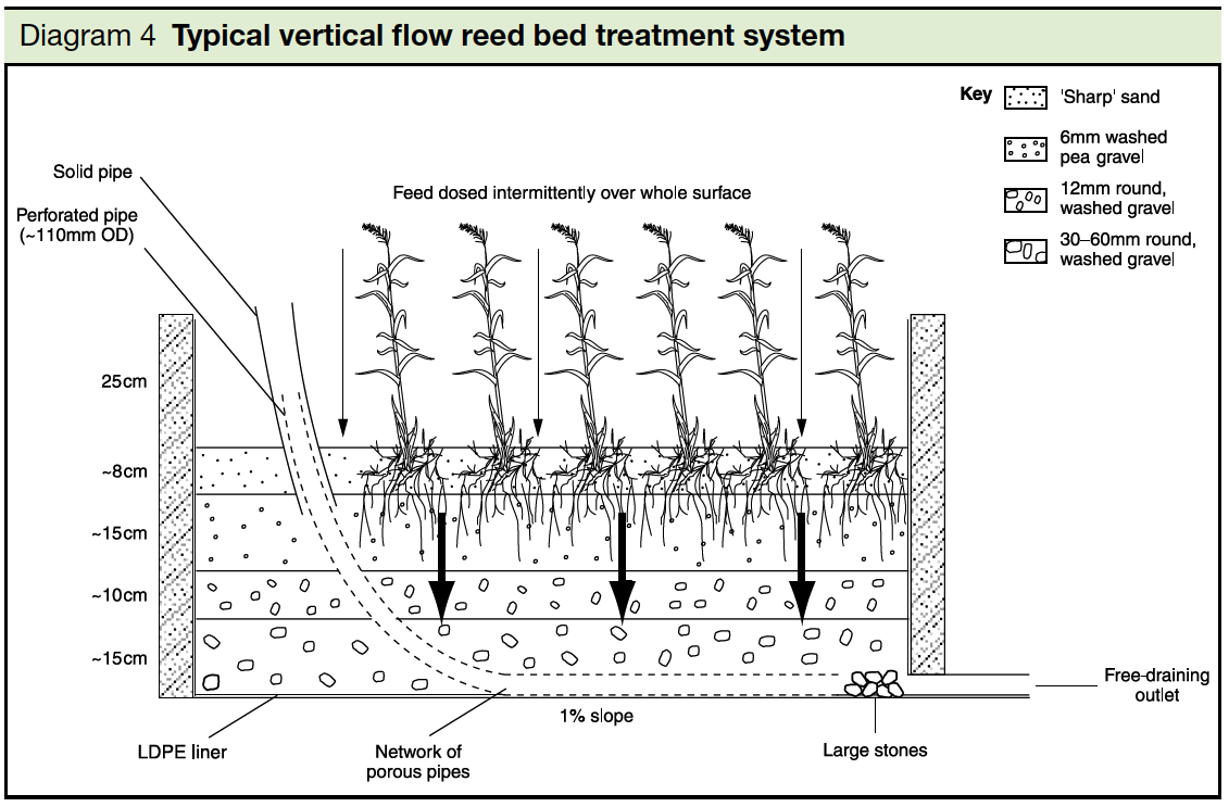 Diagram 4 Typical flow reed bed treatment system Part H2