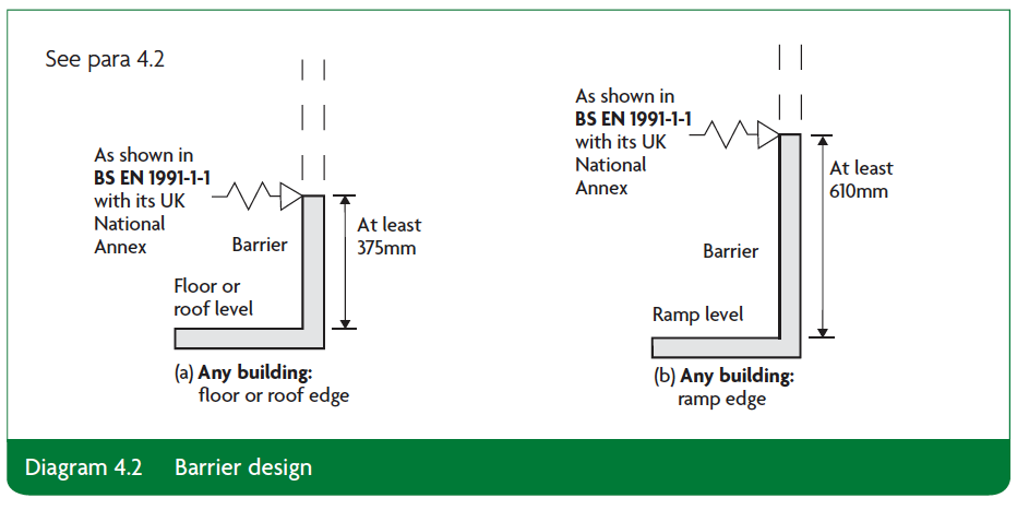 Diagram 4.2 barrier design Part K