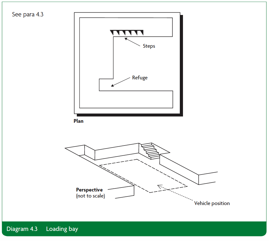 Diagram 4.3 Loading bay Part K