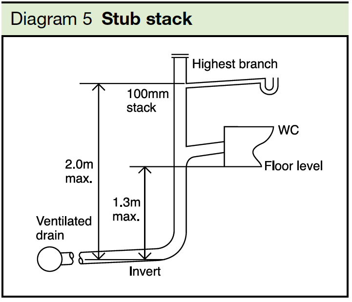 Diagram 5 Stub stack Part H1