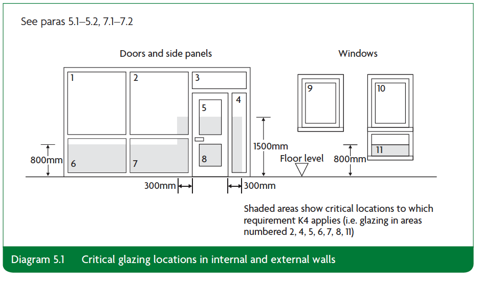 Diagram 5.1 Critical glazing locations in internal and external walls Part K