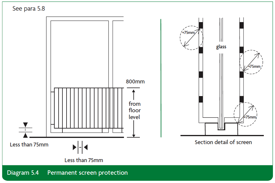 Diagram 5.4 Permanent screen protection Part K