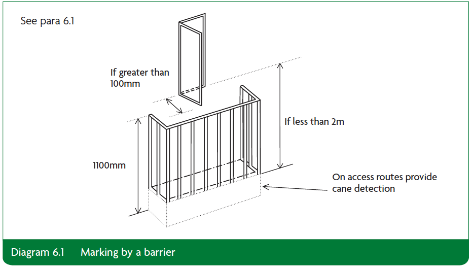 Diagram 6.1 Marking by a barrier Part K