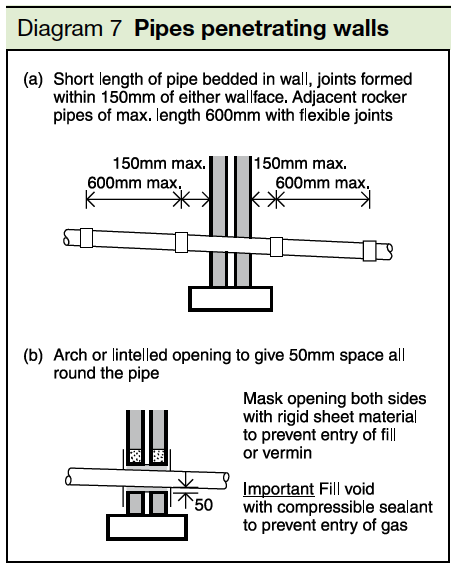 Diagram 7 Pipes Penetrating walls Part H2