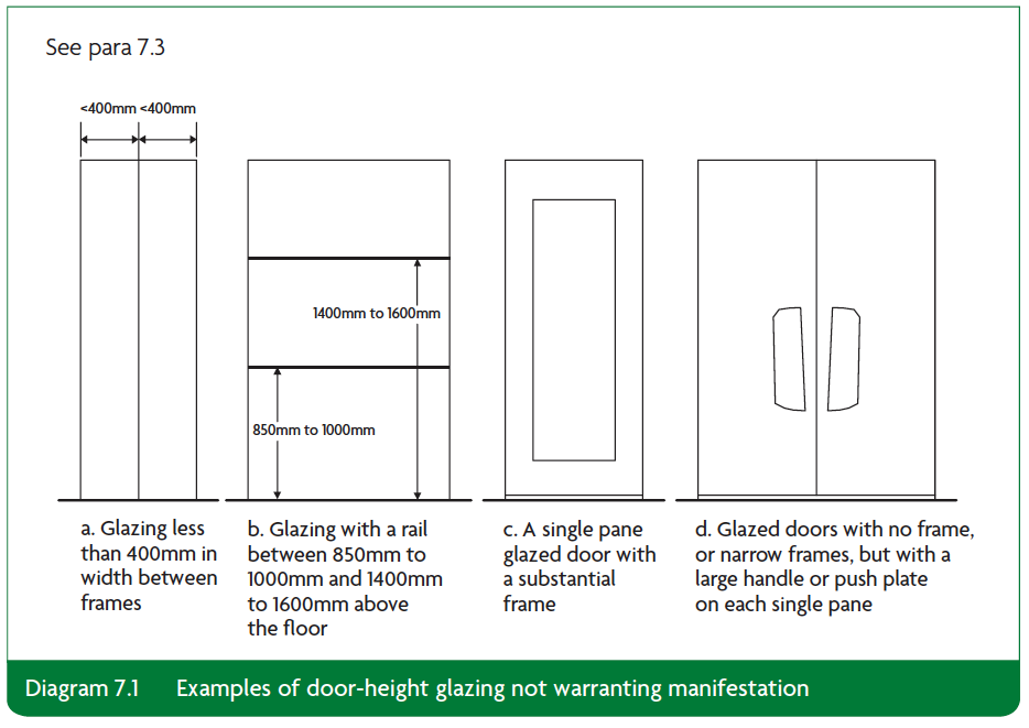 Diagram 7.1 Examples of door height glazing not warranting manifestation Part K