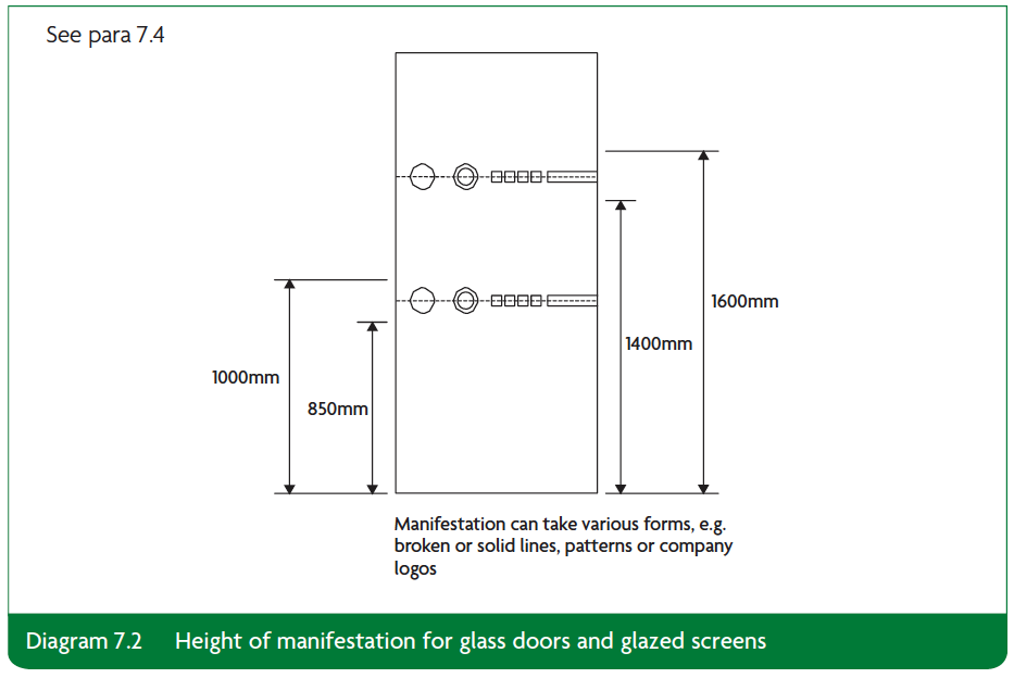 Diagram 7.2 Height of manifestation for glass doors and glazed screens Part K