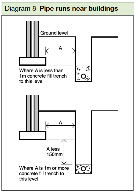 Diagram 8 Pipe runs near buildings Part H2