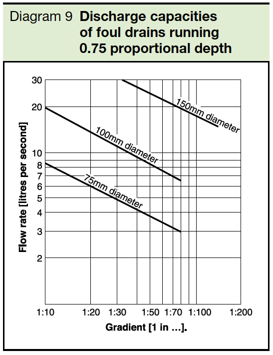 Diagram 9 Discharge capacities of foul drains running 0.75 proportional depth Part H